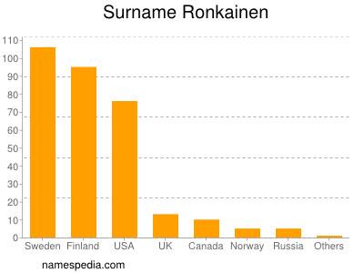 Surname Ronkainen