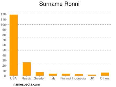 Surname Ronni