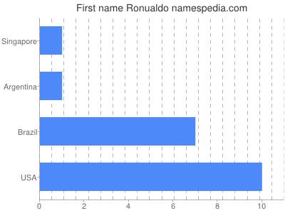 Given name Ronualdo