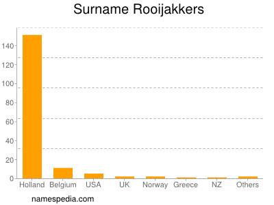 Familiennamen Rooijakkers