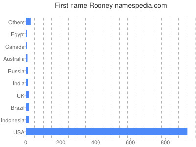 Given name Rooney