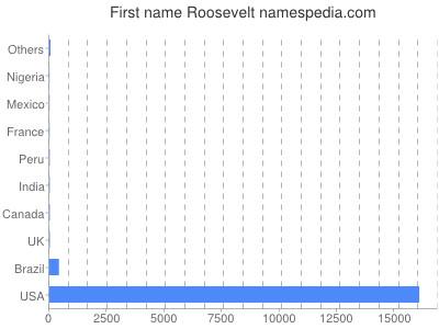 Given name Roosevelt
