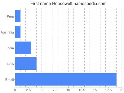 Vornamen Roosewelt