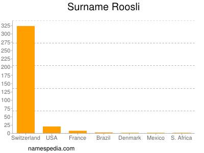 Surname Roosli