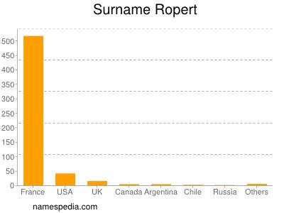 Surname Ropert