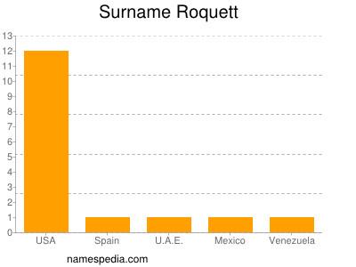 Surname Roquett