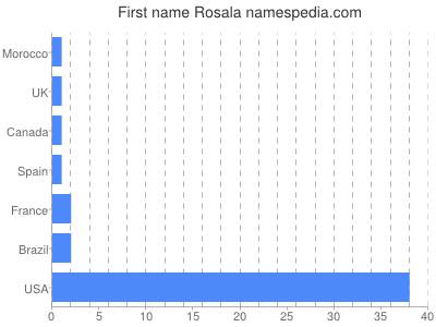 Given name Rosala