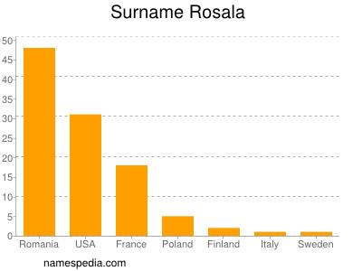 Surname Rosala