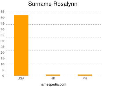 Surname Rosalynn