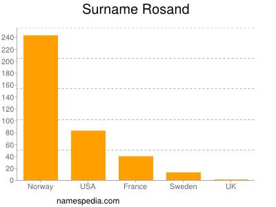 nom Rosand