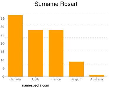 Surname Rosart