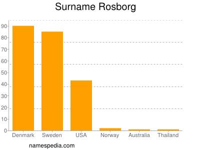 Familiennamen Rosborg
