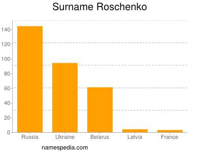 Surname Roschenko