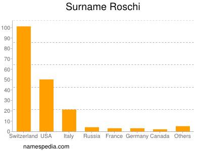 Surname Roschi