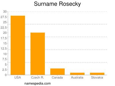 Surname Rosecky