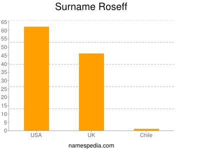 Surname Roseff