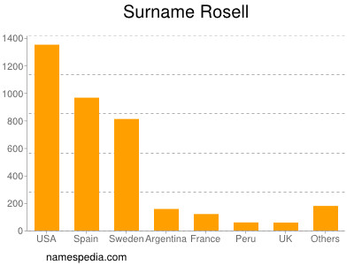Surname Rosell