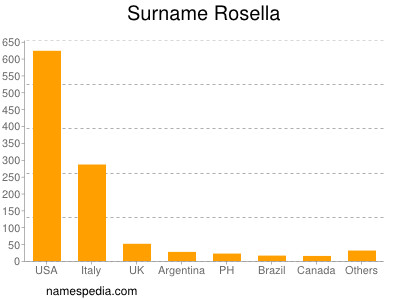 Surname Rosella