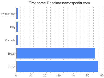 Given name Roselma