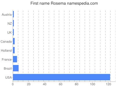 Given name Rosema