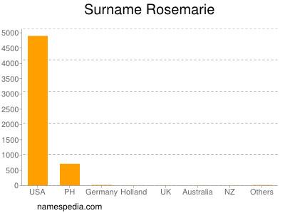 Surname Rosemarie