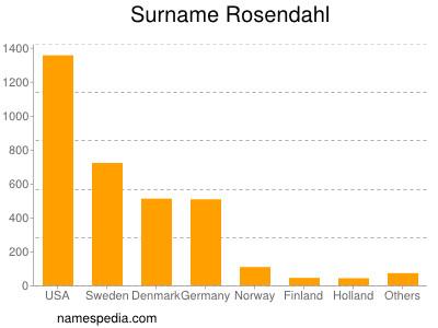 Surname Rosendahl