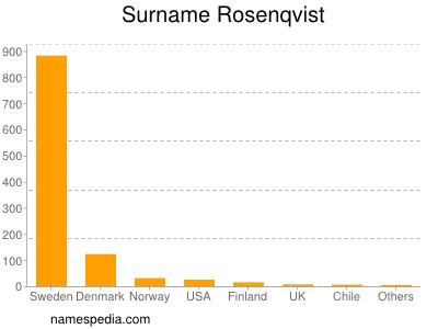 Surname Rosenqvist