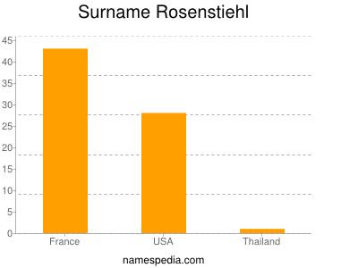 Familiennamen Rosenstiehl