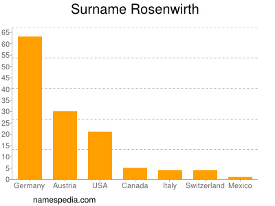 Surname Rosenwirth