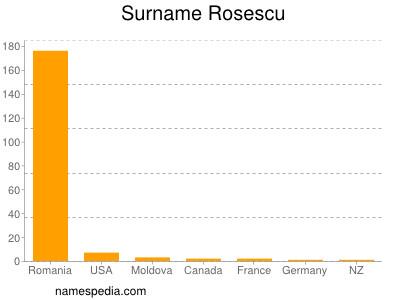 Surname Rosescu