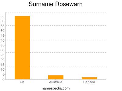 Surname Rosewarn