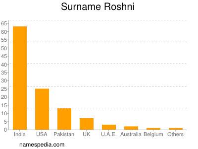 Surname Roshni
