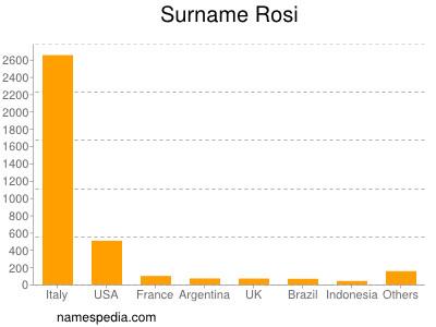 Surname Rosi
