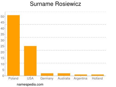 Surname Rosiewicz