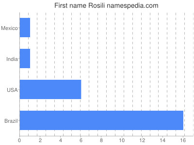 Given name Rosili
