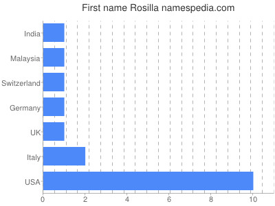 Given name Rosilla