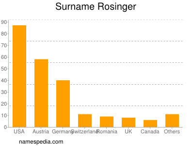 Surname Rosinger
