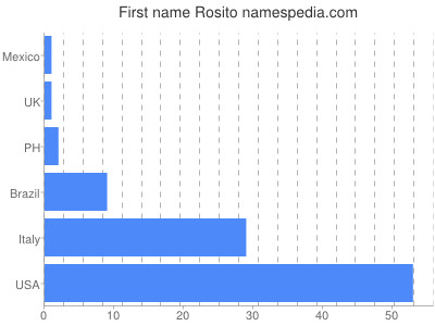 Vornamen Rosito