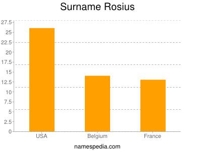 Surname Rosius
