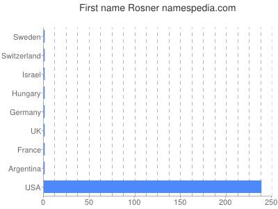 Given name Rosner