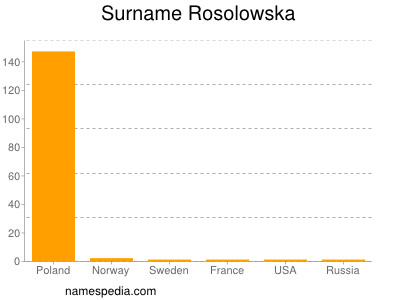 Surname Rosolowska