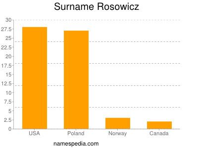 nom Rosowicz