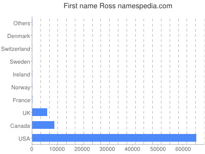 Given name Ross