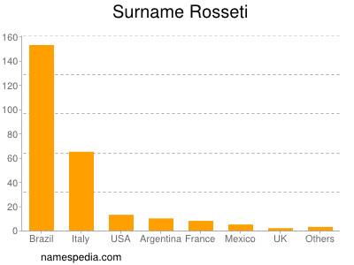 Surname Rosseti