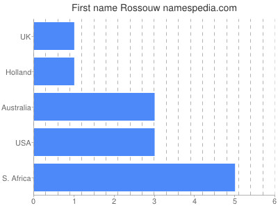 Given name Rossouw