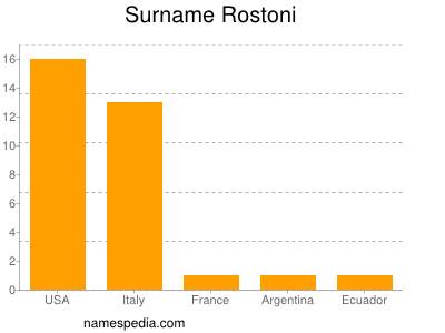 Surname Rostoni