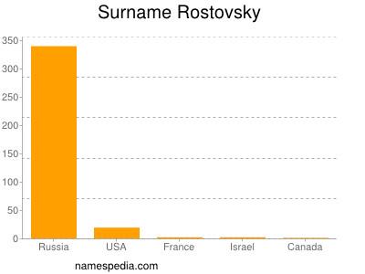 Surname Rostovsky