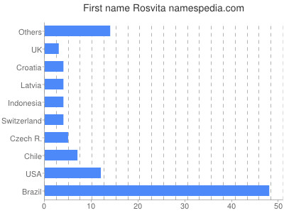 Given name Rosvita