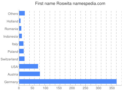 Given name Roswita