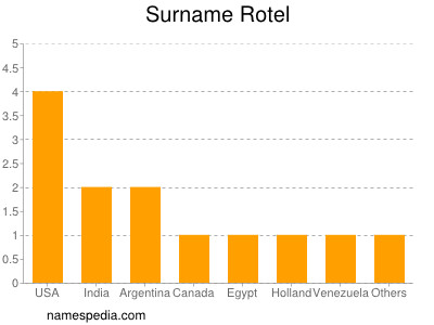 Surname Rotel